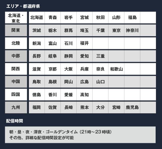 セグメント例(抜粋)